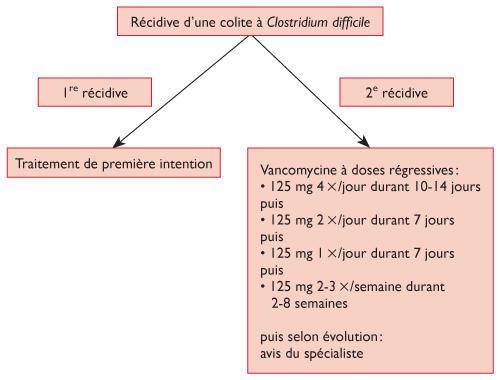 toxine b de clostridium difficile traitement)