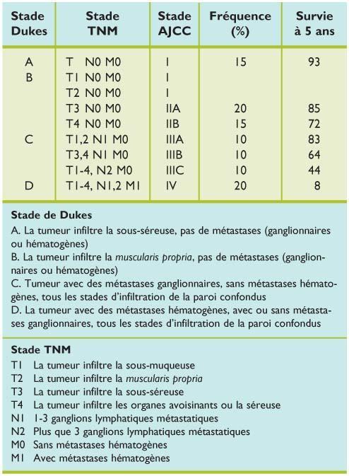 Cancer colorectal metastatique stade 4
