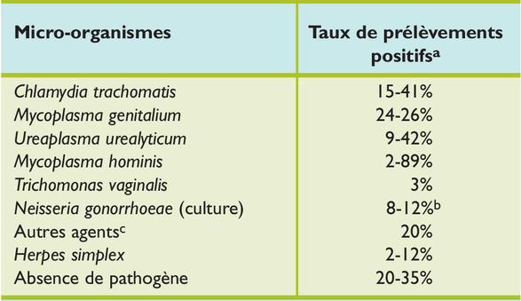 recherche gonocoque et chlamydia chez lhomme
