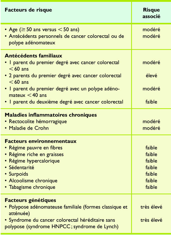 cancer colon hereditaire)