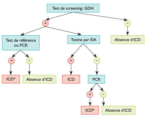 toxine a clostridium