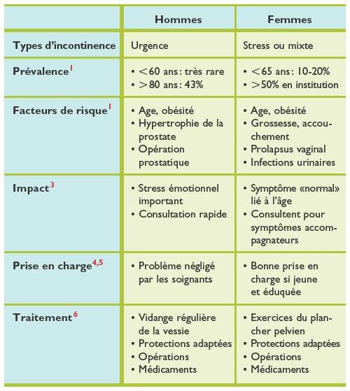 Les dangers des bandelettes d'incontinence | festivaloffevian.fr