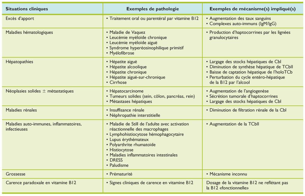 Afecțiuni neurologice - WÖRWAG Pharma, Anemie vitamine b9