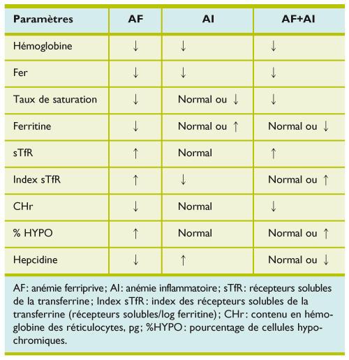anemie feripriva)