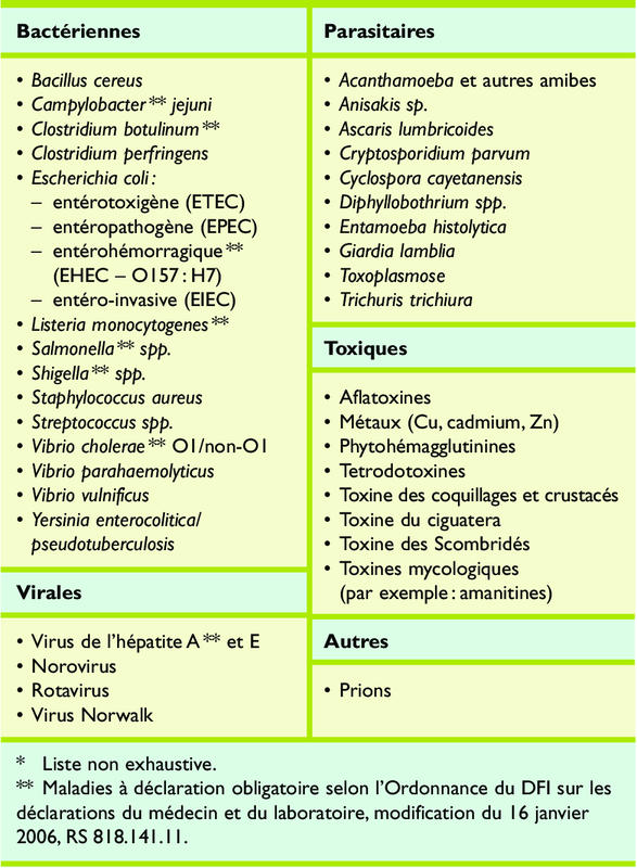 Toxine alimentaire - Product details