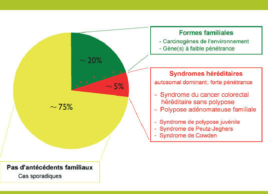 cancer colorectal hereditaire