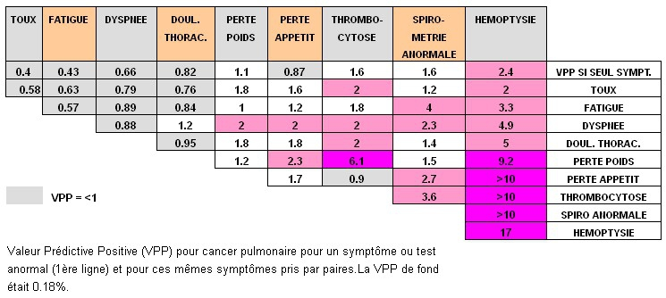 VPP Cancer pulmonaire