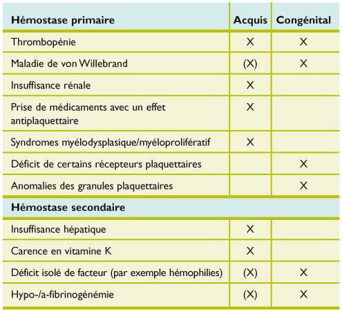 Hémostase diagnostic et prise en charge des syndromes ...