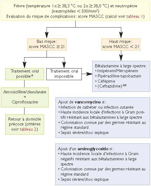 Antibiothérapie empirique lors de neutropénie fébrile