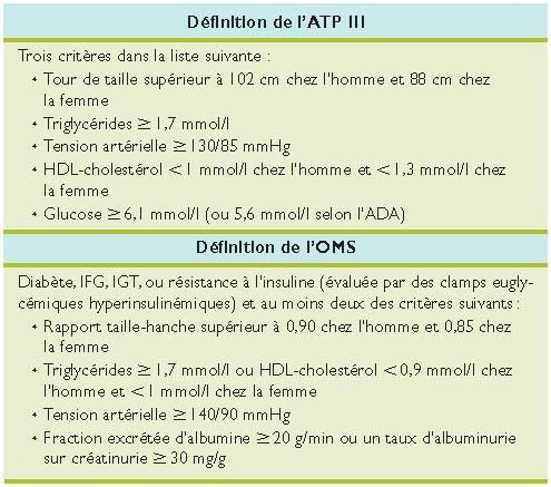 Syndrome métabolique, une maladie mitochondriale ? - Revue..