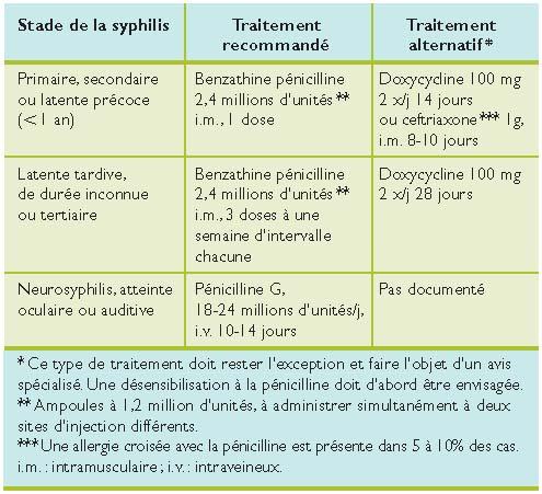 Syphilis en 2008 : controverses et attitudes pratiques - Revue ...