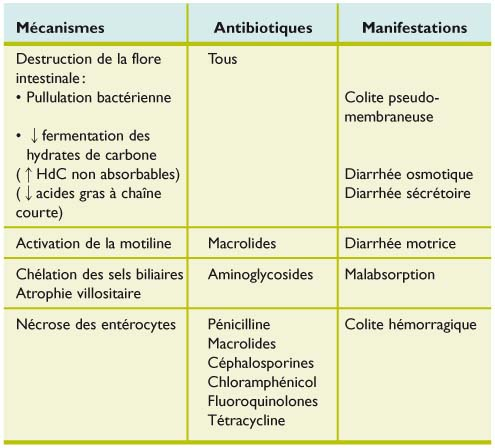 Diarrhée médicamenteuse - Revue Médicale Suisse