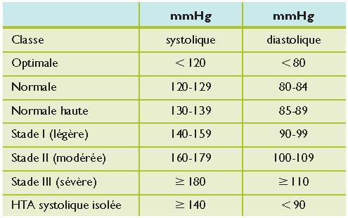 Guide Pratique Pour L Interpretation Et La Comprehension De La Mesure Ambulatoire De La Pression Arterielle Revue Medicale Suisse