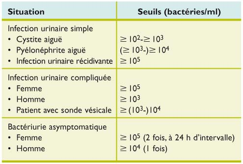 Infection urinaire : un diagnostic sur mesure - Revue