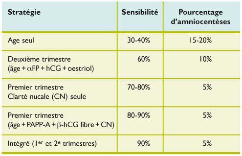Depistage Antenatalde La Trisomie 21 Quelques Notions D Epidemiologie Revue Medicale Suisse