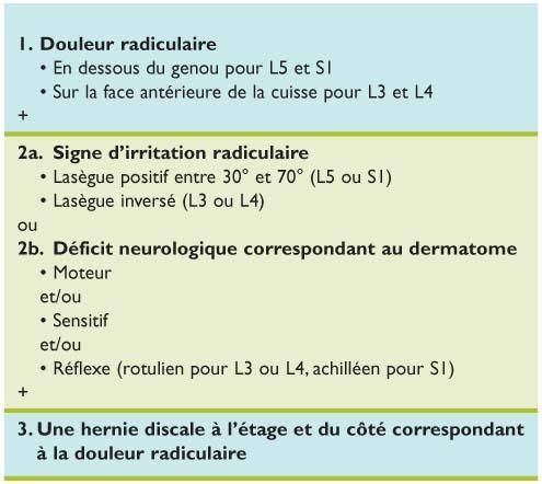 syndrome radiculaire par hernie discale lombaire revue m dicale suisse. Black Bedroom Furniture Sets. Home Design Ideas