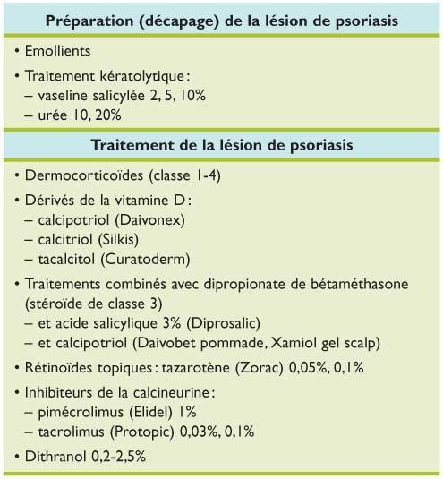 Traitements topiques du psoriasis en 2009 - Revue Médicale
