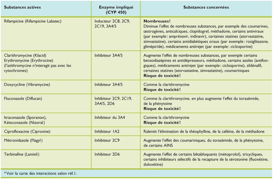 Antibiothérapie : interactions médicamenteuses et