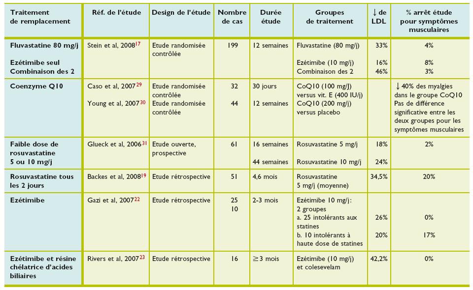 Statines et effets indésirables musculaires - Revue Médicale ...