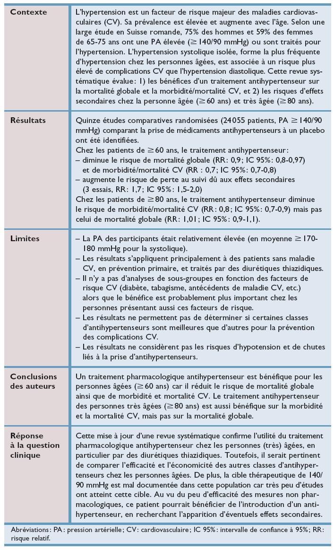 Le traitement pharmacologique de l'hypertension artérielle..