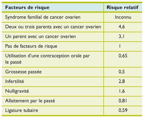 detecter cancer ovaire