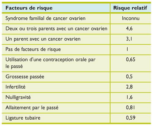 cancer ovaire hormonodépendant