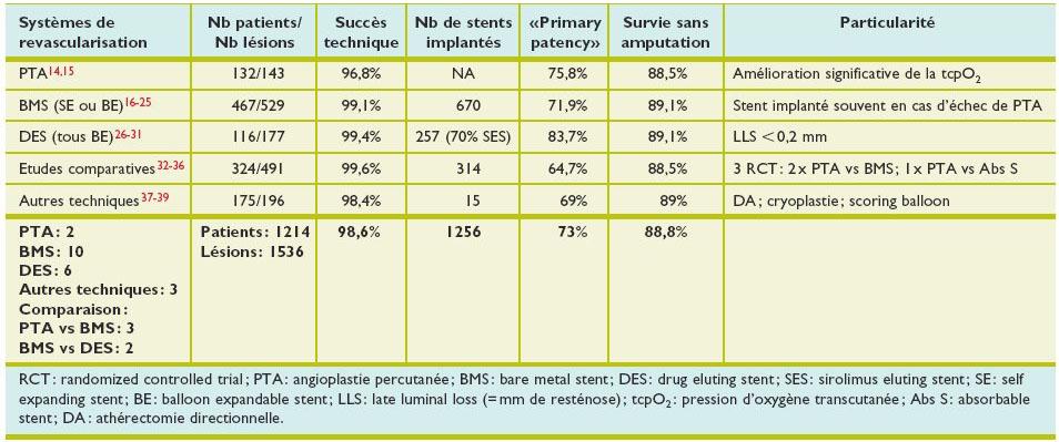Traitement endovasculaire des artères jambières dans l'ischémie ...