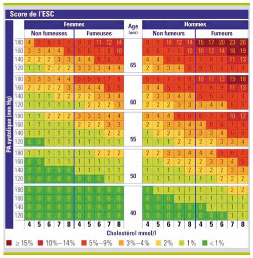 scores de risque cardiovasculaire   pourquoi  comment et quand les utiliser