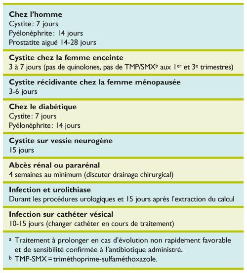 Quelle est la durée optimale de l'antibiothérapie pour les
