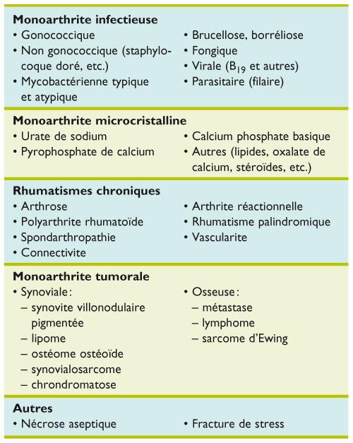 Boswellia pas cher - Arthrite, symptômes et traitement   MediPedia