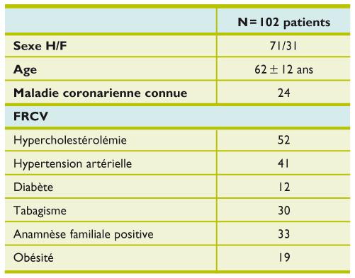 Le CT-scan des artères coronaires en pratique clinique..