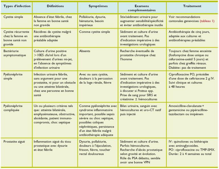Infection urinaire de l'adulte - Revue Médicale Suisse