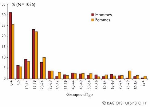 Vaccin Quadrivalent Conjugue Contre La Meningite Revue Medicale Suisse