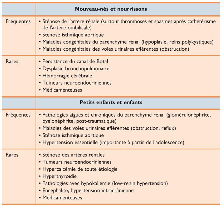 Hypertension chez l'enfant et l'adolescent - Revue..
