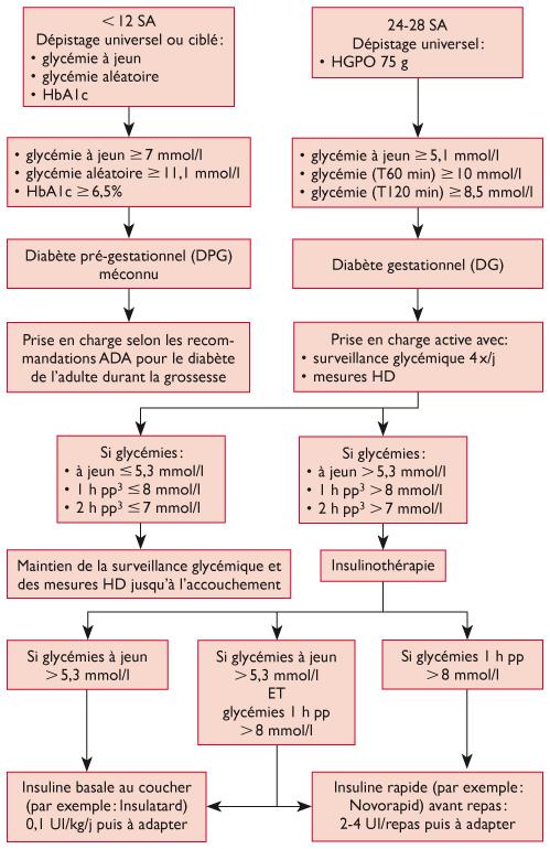 Prise En Charge Du Diabete Gestationnel Nouvelles Connaissances Et Perspectives Futures Revue Medicale Suisse