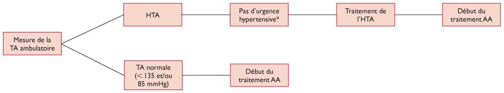 Anticancéreux sous haute tension - Revue Médicale Suisse