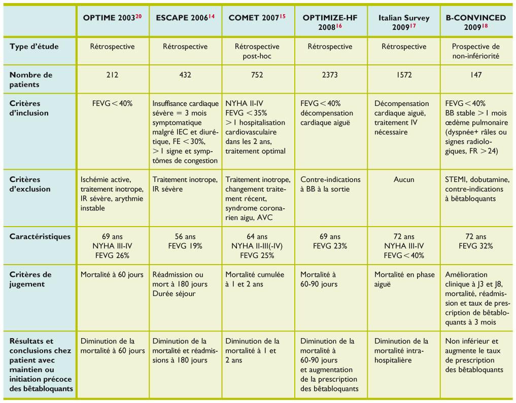 Classification pharmacothérapeutique VIDAL