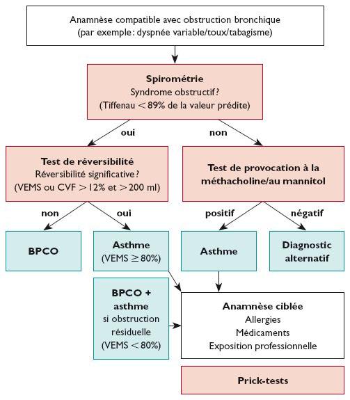 Asthme à début tardif - Revue Médicale Suisse