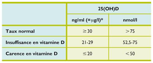 Vitamine D Actualite Et Recommandations Revue Medicale Suisse