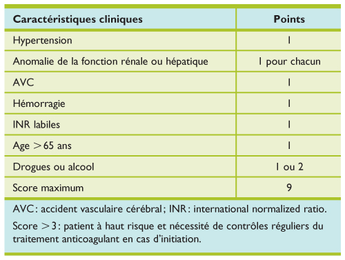 Anticoagulants de type antivitamines K : effets délétères
