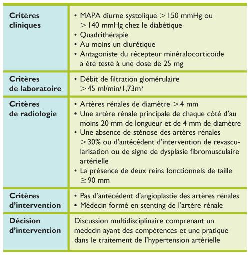 Dénervation rénale pour le traitement de l'hypertension..