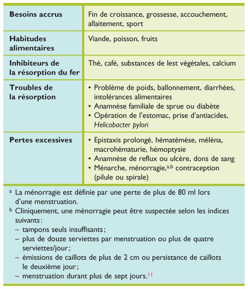 symptome carence vitamine b9