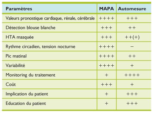 La MAPA : prolongation de l'examen physique bien fait..