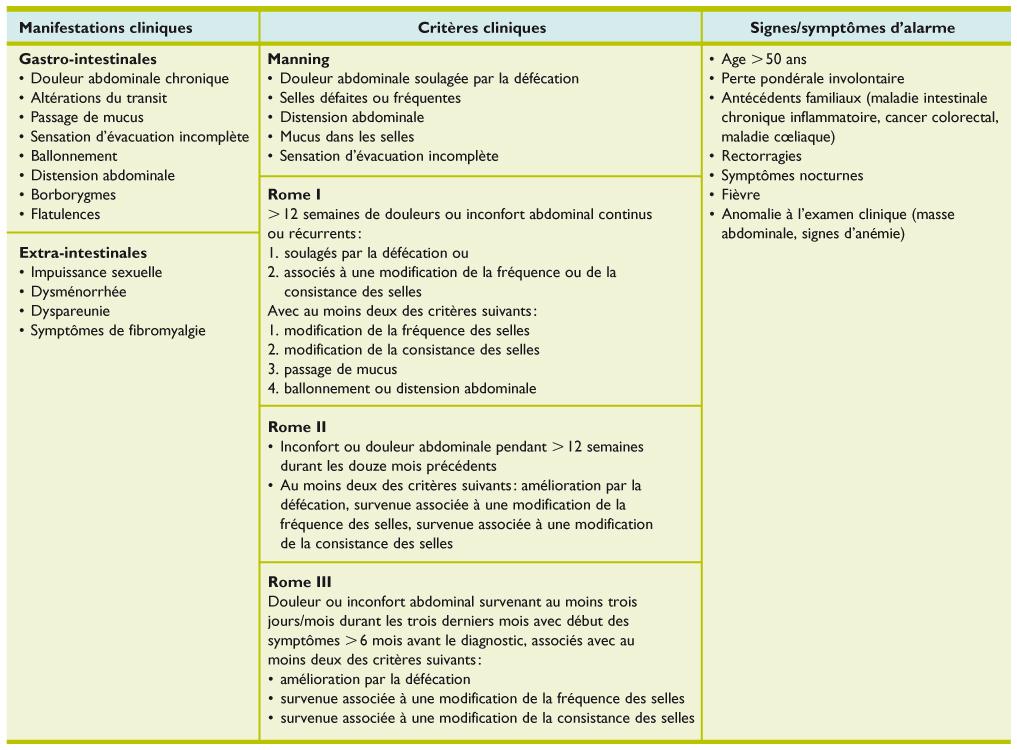 Syndrome de l'intestin irritable : un diagnostic d'exclusion ...