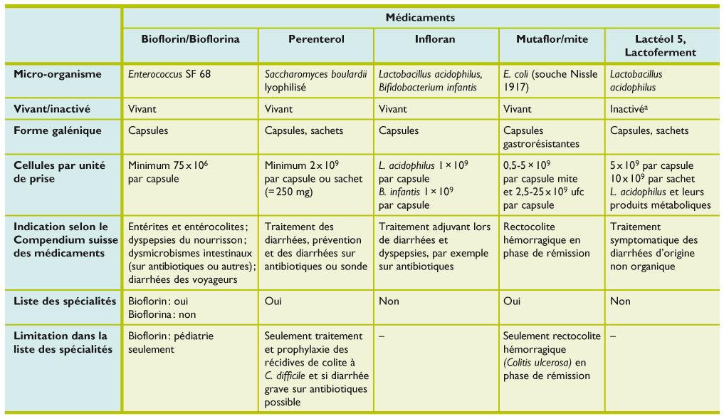 ... prophylaxie des hémorragique récidives de colite à (Colitis ulcerosa)  en C. difficile et si diarrhée phase de rémission grave sur antibiotiques  possible aac2f3f4b161