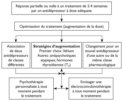 Propriétés Griffonia Simplicifolia - Comment soigner la dépression sans médicaments ? - Marie France