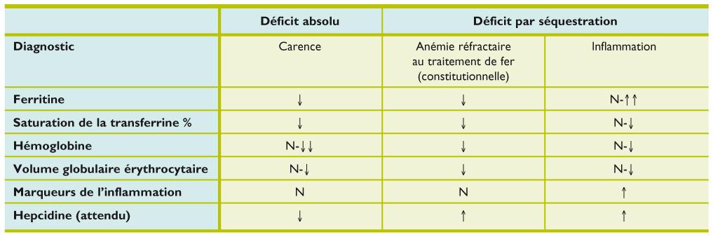 l anemie inflammatoire)