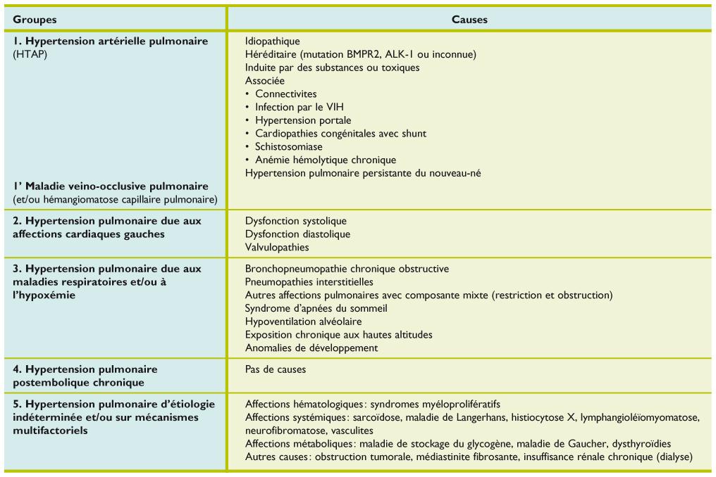 Hypertension pulmonaire associée aux maladies du cœur gauche ...