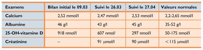 Vitamine D Sans Danger Revue Medicale Suisse