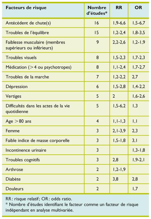 evaluation de la marche de l quilibre et du muscle chez le sujet g revue m dicale suisse. Black Bedroom Furniture Sets. Home Design Ideas